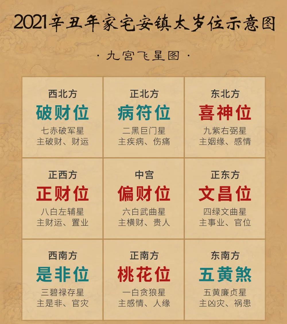 2021辛丑年·九宫飞星风水布局 年运分析(附化解方法)插图