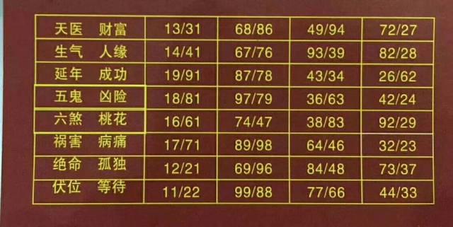 数字能量学号码对照表案例分析