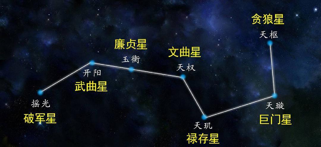 道教称北斗七星为七元解厄星君和八宅九星理论插图