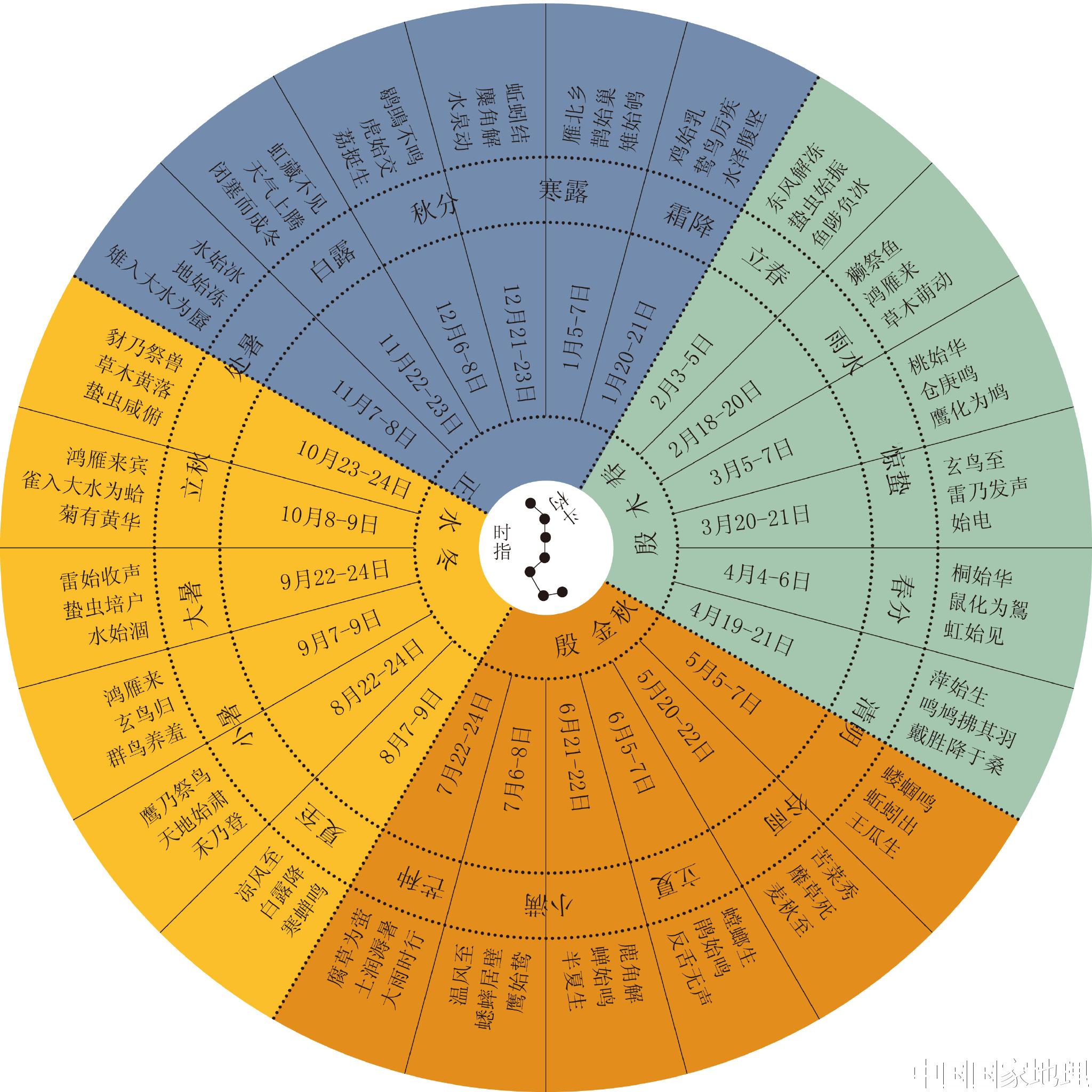 天干地支五行代表的时间与方位插图2