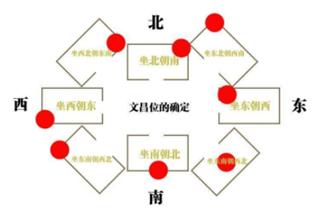 催旺文昌的两种方法,提高学习成绩助金榜题名插图3