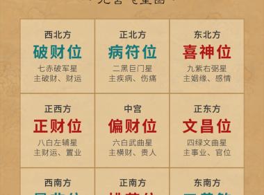 2021辛丑年·九宫飞星风水布局 年运分析(附化解方法)