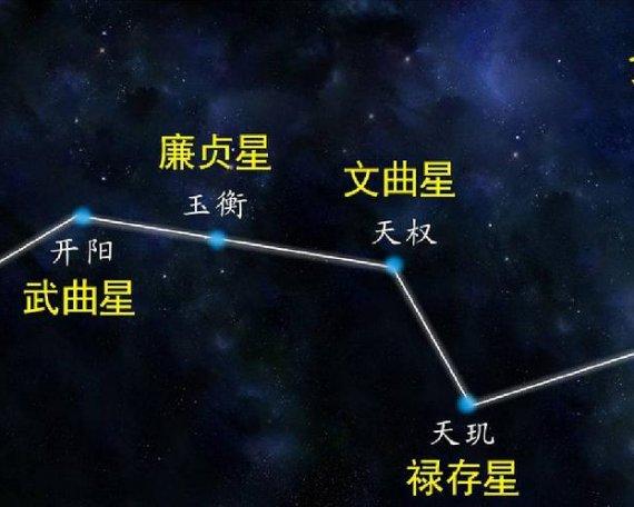 道教称北斗七星为七元解厄星君和八宅九星理论
